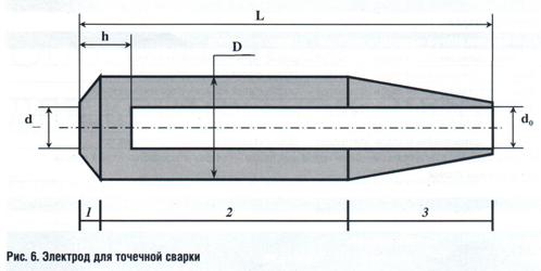 Электроды для точечной сварки изготавливают из